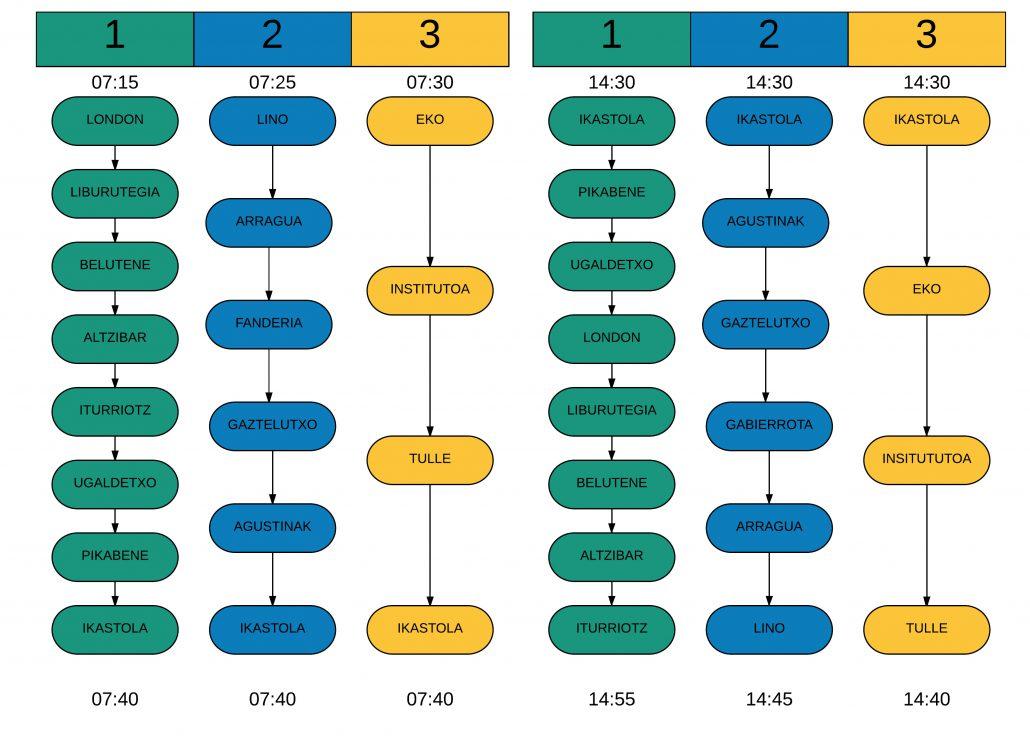 Autobus zerbitzua 17-18